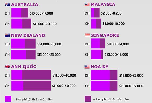 Bảng học phí của các quốc gia phát triển